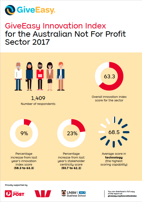 This image is an infographic showing key insights from the 2017 not-for-profit innovation index