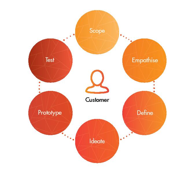 Circular innovation process diagram