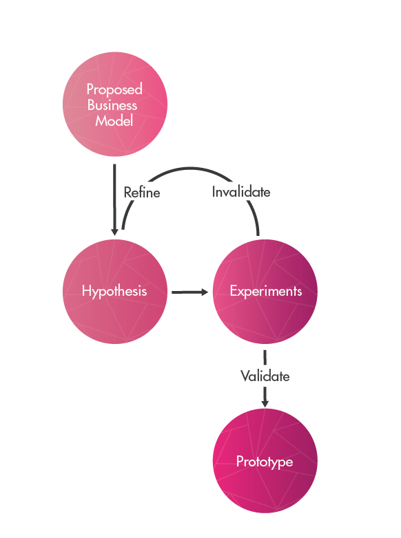 Diagram of the design process the prototyping