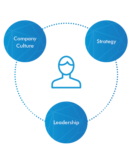 Diagram putting the customer at the centre of your business