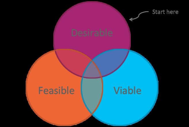 Desirable feasible viable diagram