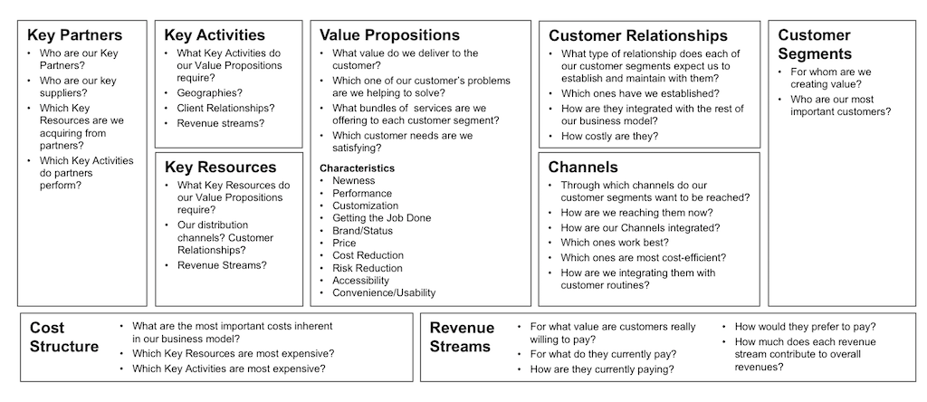 Image of an Example Business Model Canvas template