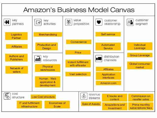 This image shows Amazon's theoretical example completed Free Business Model Canvas Template