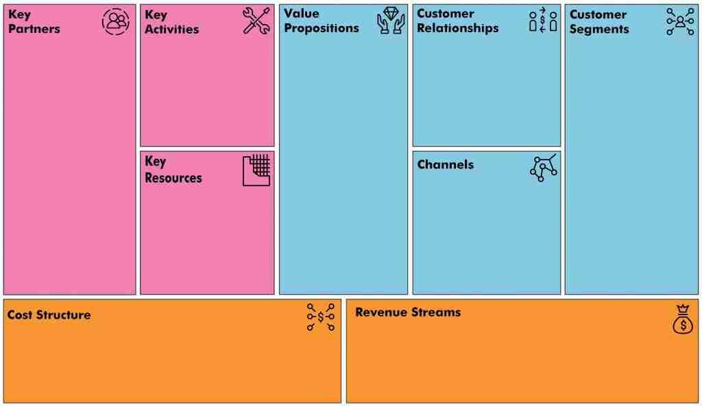 Business Model Canvas Template Colour