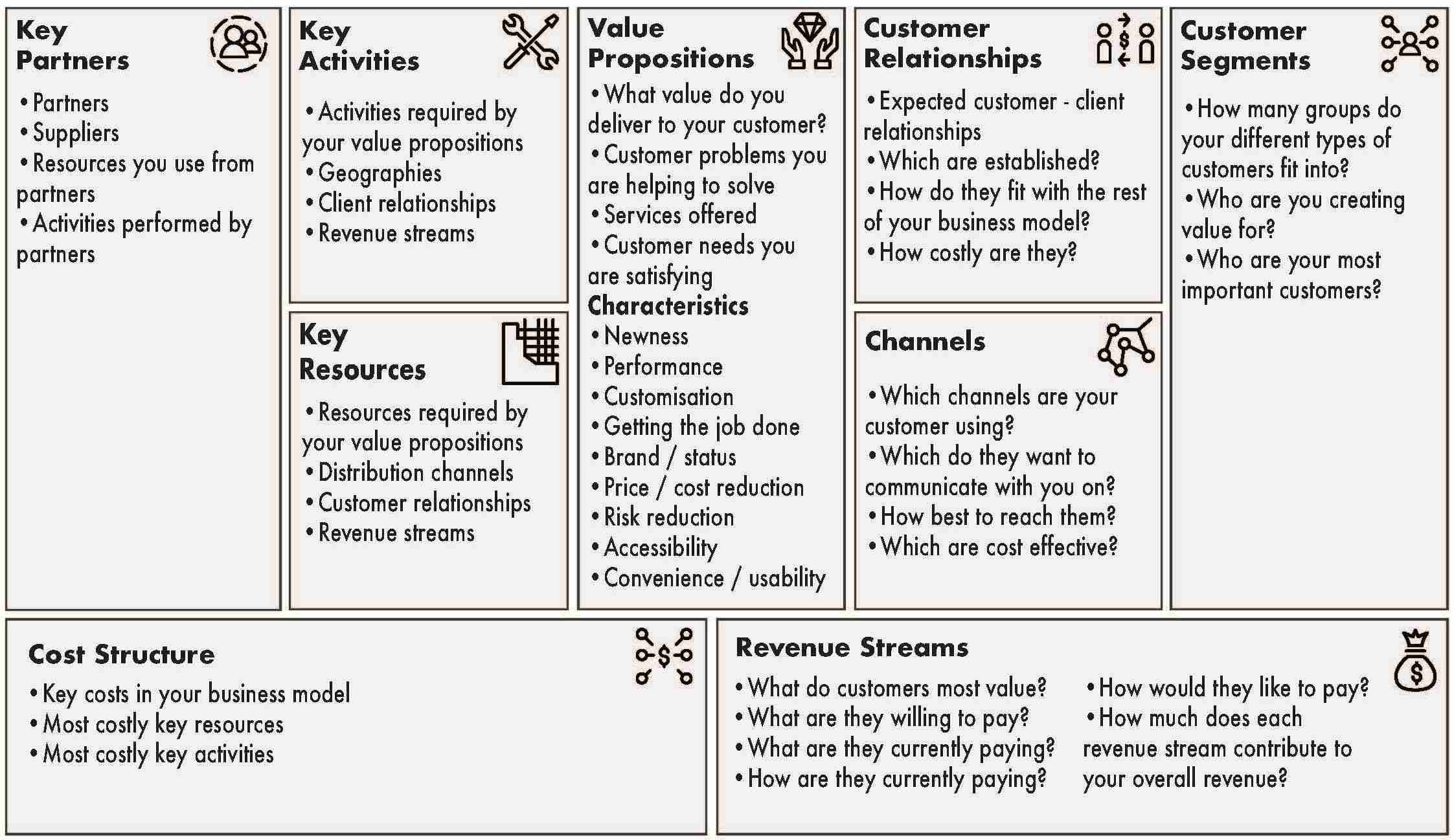 This image shows an example of a completed Free Business Model Canvas Template