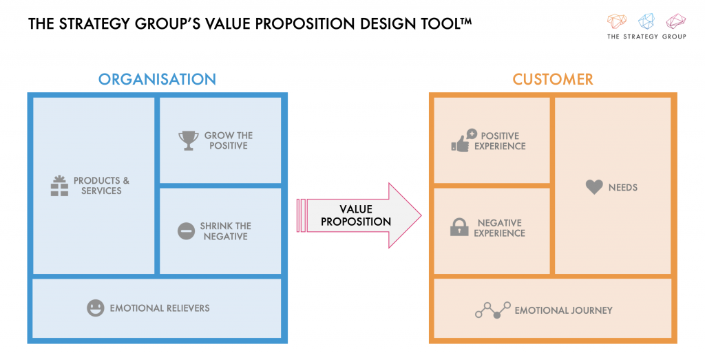 The Strategy Group Value Proposition Design Tool