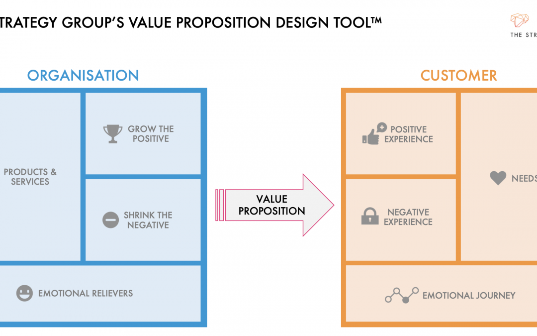 Customer Value Proposition Tool Free Download